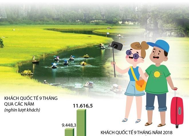 [Infographics] 9 tháng năm 2018, khách quốc tế đến Việt Nam tăng 22,9%