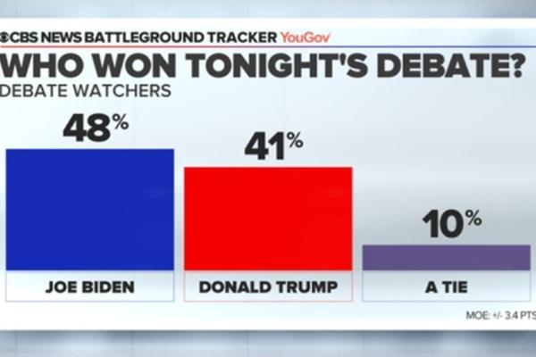 """Kết quả sơ bộ """"trận so găng"""" đầu tiên Trump-Biden"""
