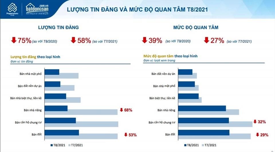 Trong tháng 8/2021, mức độ quan tâm và lượng đăng tin rao bán bất động sản đều giảm sâu. Nguồn: batdongsan.com.vn.