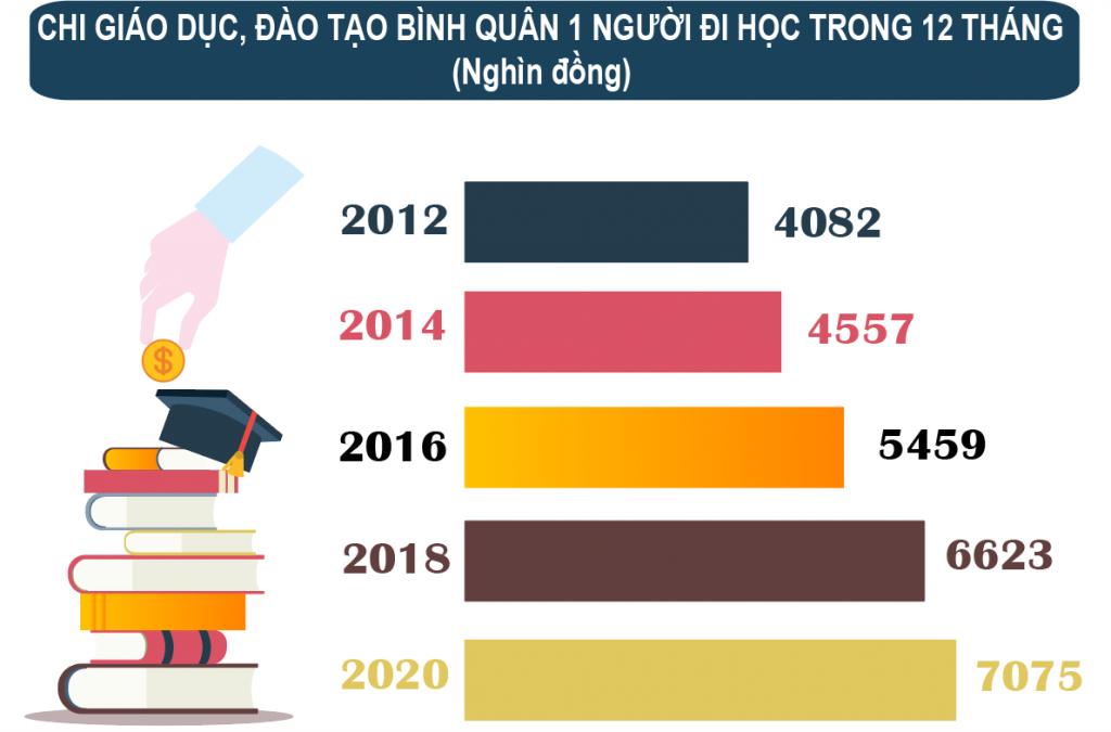 Trung bình các hộ dân cư chi hơn 7 triệu đồng/năm/1 người đi học tại Việt Nam