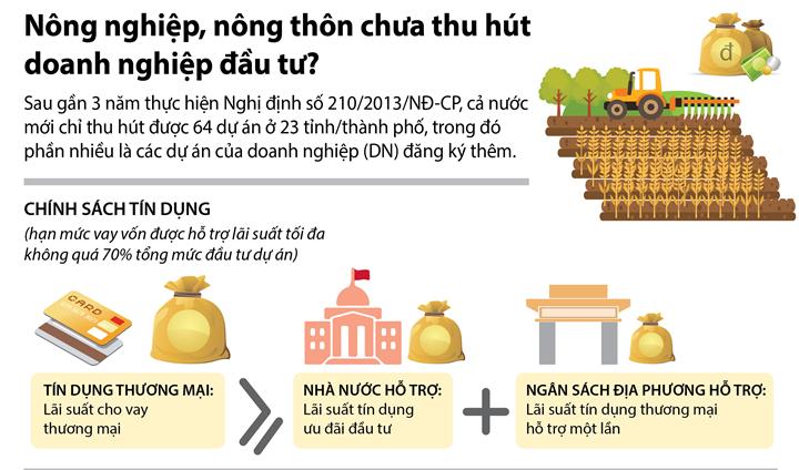 [Infographic] Nông nghiệp, nông thôn chưa thu hút doanh nghiệp đầu tư?