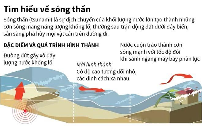 [Infographics] Tác nhân dẫn đến sóng thần và những dấu hiệu cảnh báo