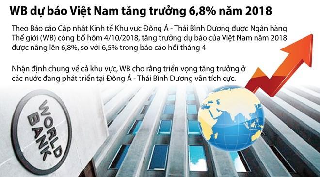 [Infographics] WB dự báo Việt Nam tăng trưởng 6,8% năm 2018