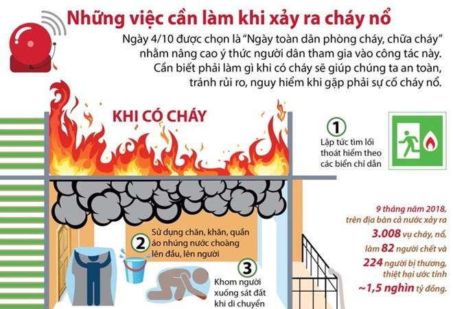[Infographics] Những việc cần làm khi xảy ra cháy nổ