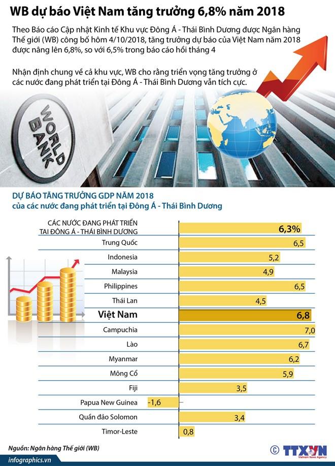 infographics wb du bao viet nam tang truong 68 nam 2018