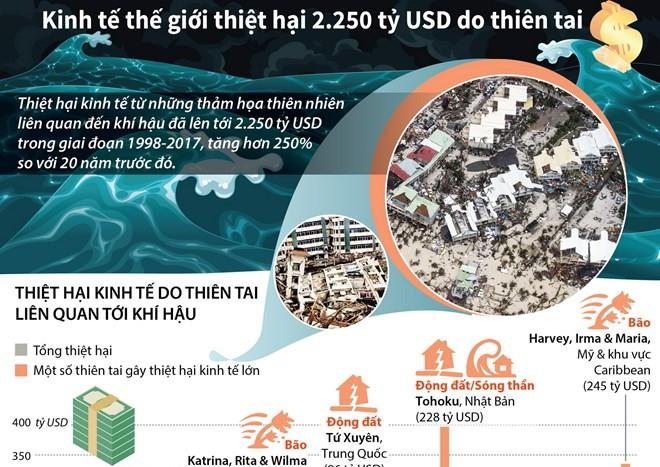 [Infographics] Kinh tế thế giới thiệt hại 2.250 tỷ USD do thiên tai
