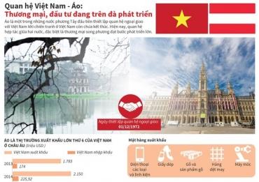 Thương mại, đầu tư giữa Việt Nam - Áo trên đà phát triển