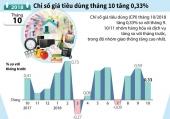[Infographics] Chỉ số giá tiêu dùng tháng 10 tăng 0,33%
