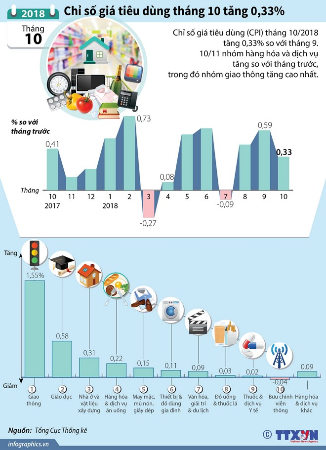 infographics chi so gia tieu dung thang 10 tang 033