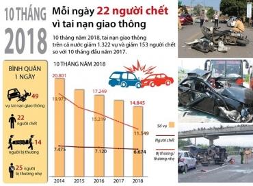 [Infographics] 10 tháng, mỗi ngày 22 người chết vì tai nạn giao thông