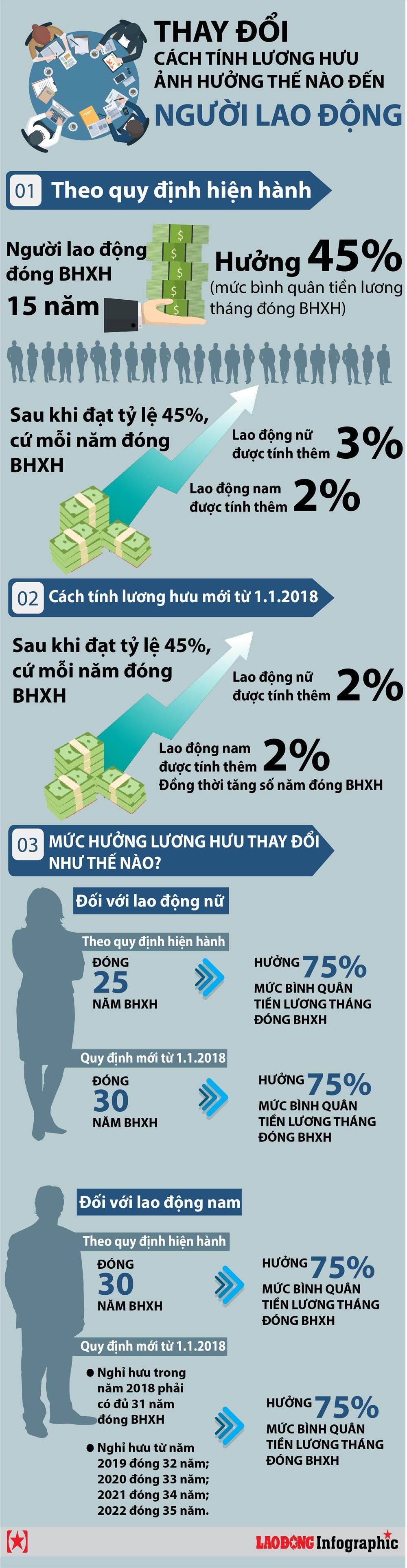 infographic luong huu tinh kieu moi thay doi nhu the nao