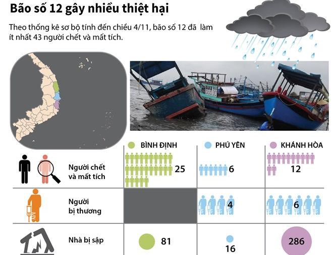 [Infographics] Thống kê sơ bộ những thiệt hai do bão số 12 gây ra