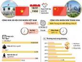 Quan hệ đối tác hợp tác chiến lược toàn diện Việt Nam-Trung Quốc