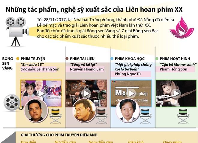 Các tác phẩm, nghệ sỹ xuất sắc của Liên hoan phim Việt Nam lần thứ 20