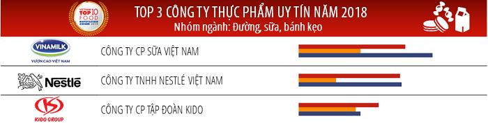 vinamilk la cong ty uy tin nhat nganh thuc pham do uong nam 2018