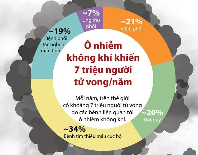 [Infographics] Ô nhiễm không khí khiến 7 triệu người chết mỗi năm