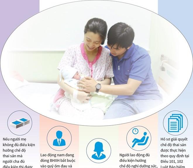 [Infographics] Những điểm mới được dự kiến đề xuất về chế độ thai sản