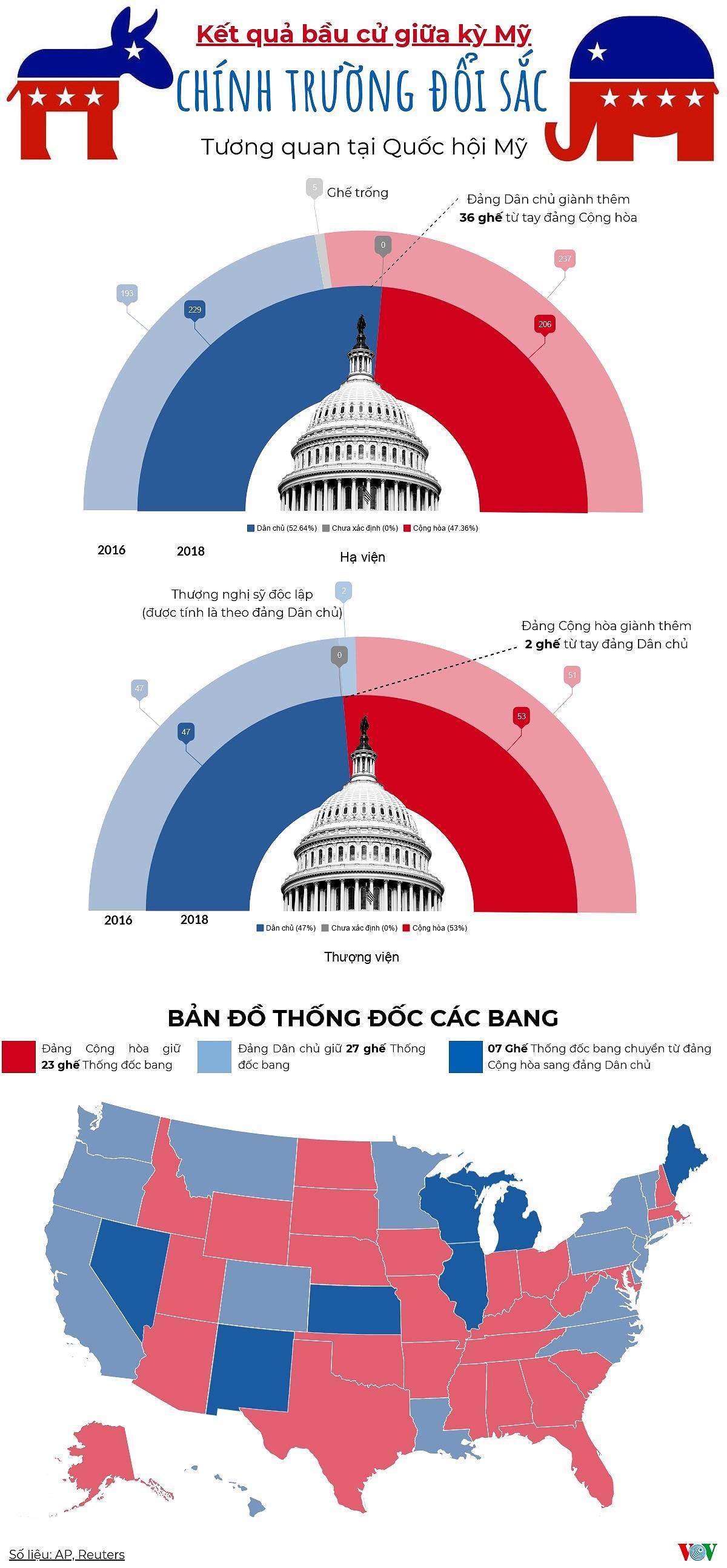 infographics ket qua bau cu my 2018 va tuong quan dan chu cong hoa
