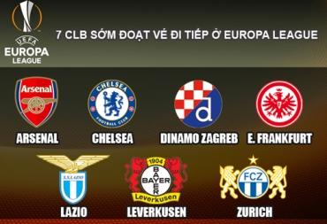 Europa League: 7 đội bóng đoạt vé sớm dự vòng 1/16