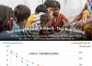 [Infographics] Tình trạng thiếu ăn ở châu Á-Thái Bình Dương