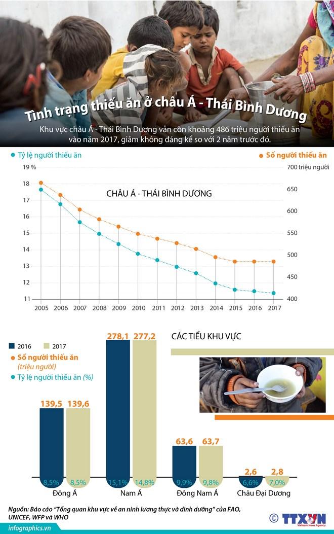 infographics tinh trang thieu an o chau a thai binh duong