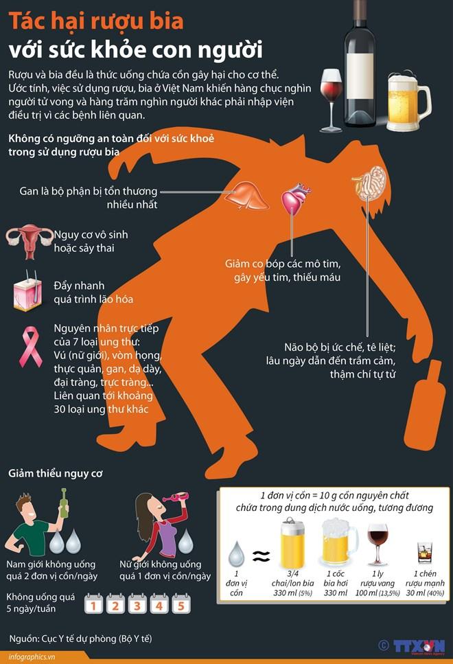 infographics tac hai ruou bia voi suc khoe con nguoi