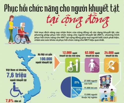Phục hồi chức năng cho người khuyết tật tại cộng đồng