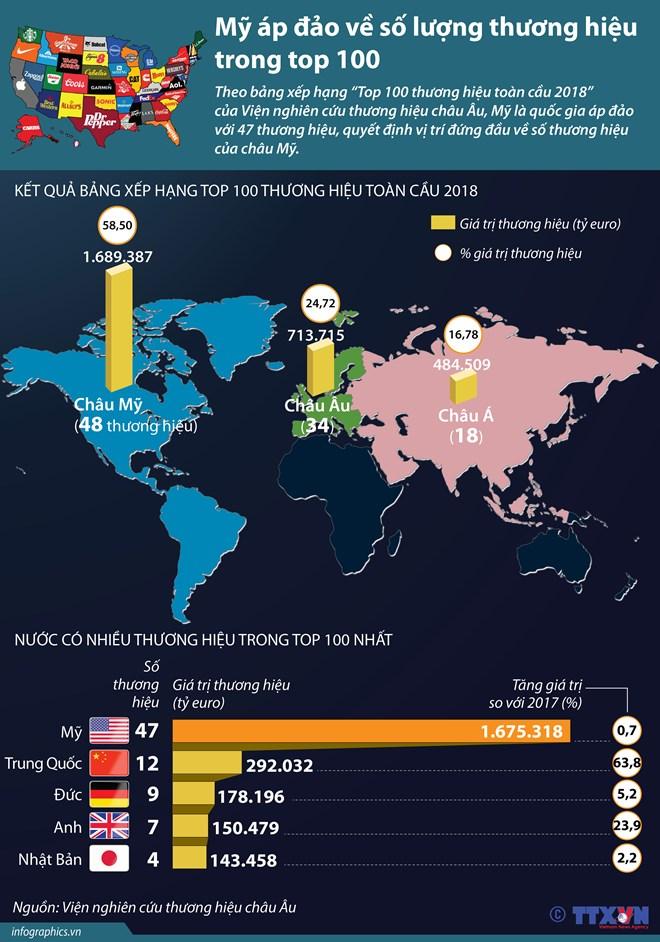 infographics my ap dao ve so luong thuong hieu trong top 100