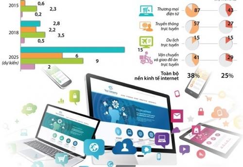 [Infographics] Kinh tế Internet của Việt Nam đạt 9 tỷ USD năm 2018