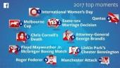Sự kiện nào được quan tâm nhất trên Facebook năm 2017?