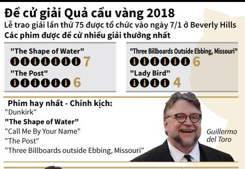 [Infographics] Công bố đề cử giải thưởng Quả cầu vàng 2018