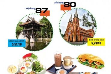 (Infographic)- Hai thành phố Việt Nam lọt top 100 thành phố ẩm thực trên thế giới