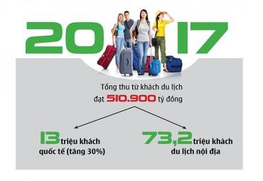 (Infographic)- Du lịch Việt: Khác biệt nào để phát triển?