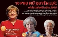 [Infographics] 'Điểm danh' 10 phụ nữ quyền lực nhất thế giới năm 2018