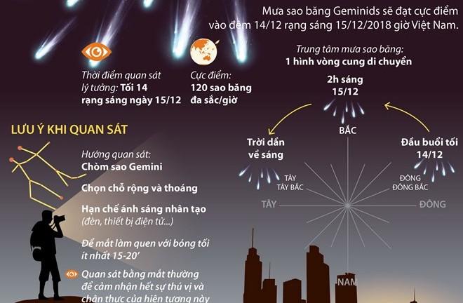 [Infographics] Mưa sao băng Geminids sắp rực sáng trên bầu trời