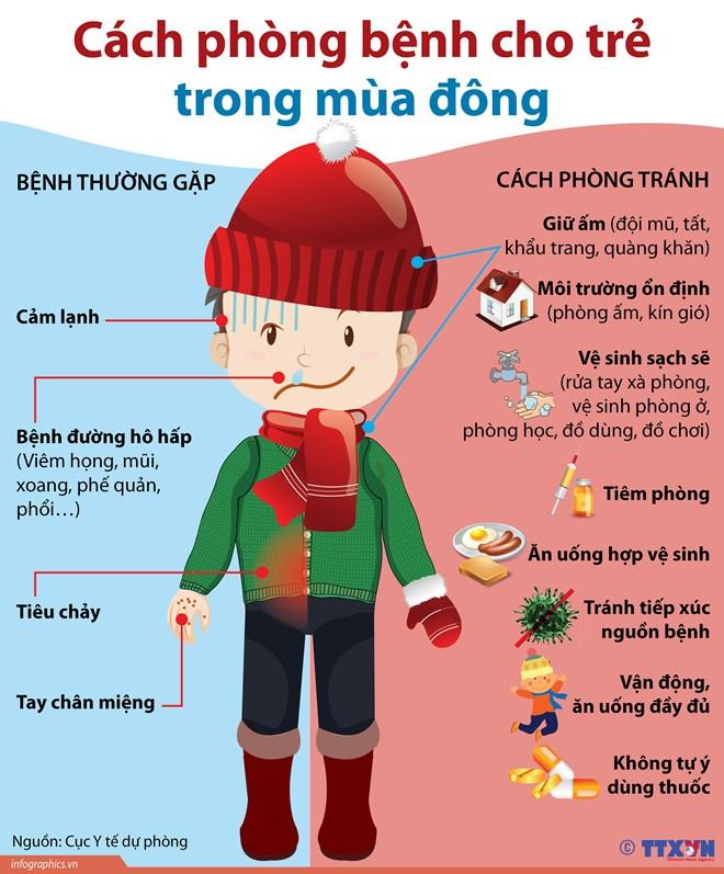 infographics cach phong benh cho tre trong mua dong