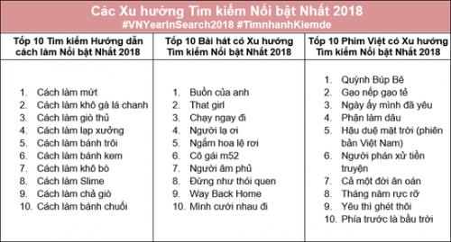 Người Việt tìm kiếm và quan tâm những gì trong năm 2018?