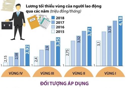 [Infographics] Tăng lương tối thiểu vùng từ ngày 1/1/2019