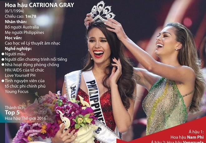 [Infographics] Tiểu sử tân Hoa hậu Hoàn vũ thế giới 2018