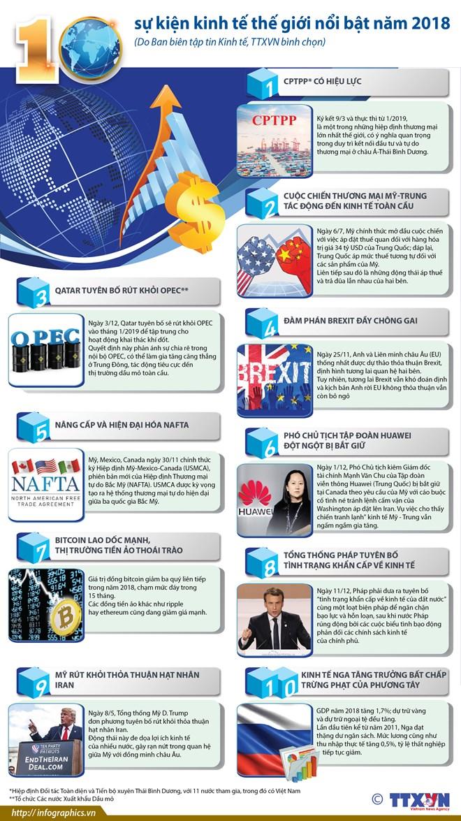 infographics 10 su kien kinh te the gioi noi bat nam 2018