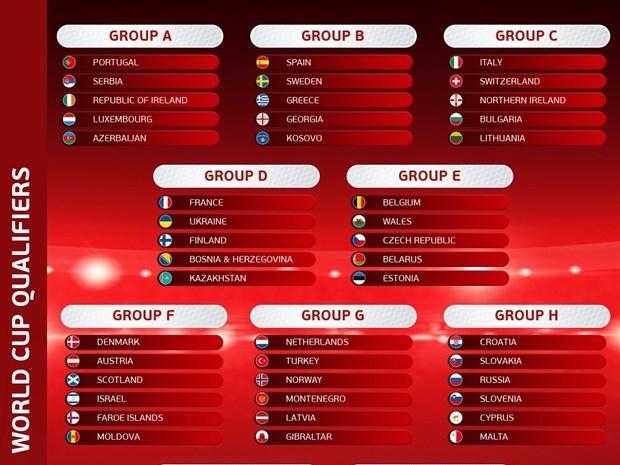 Kết quả bốc thăm vòng loại World Cup 2022 khu vực châu Âu: