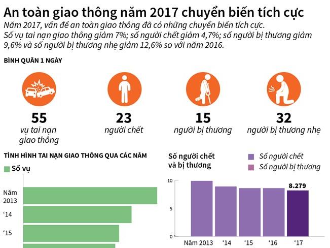 An toàn giao thông năm 2017 chuyển biến tích cực