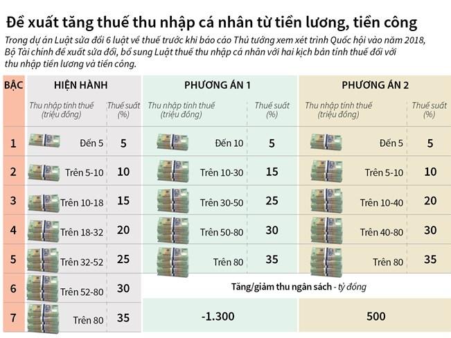 [Infographics] Đề xuất tăng thuế thu nhập cá nhân từ tiền lương