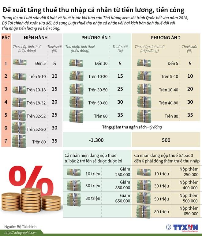 infographics de xuat tang thue thu nhap ca nhan tu tien luong