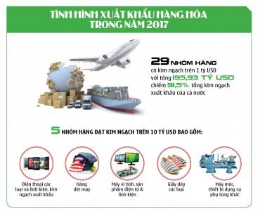 Những con số vô cùng ấn tượng về xuất nhập khẩu của Việt Nam