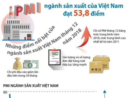 [Infographics] PMI ngành sản xuất của Việt Nam dẫn đầu khu vực ASEAN