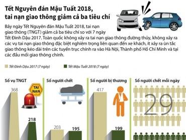 [Infographics] Tai nạn giao thông giảm cả 3 tiêu chí trong dịp Tết