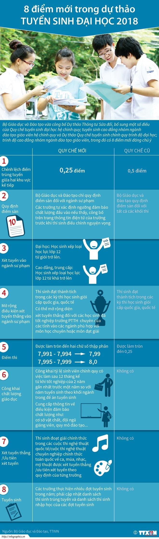 infographics 8 diem moi trong du thao tuyen sinh dai hoc 2018