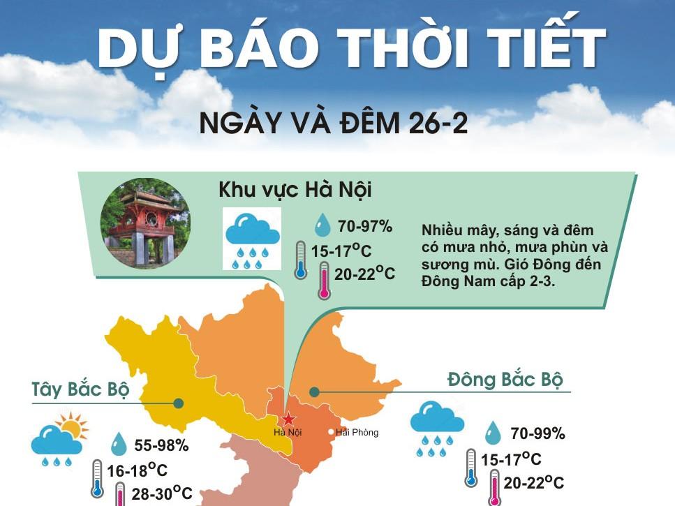 Bắc Bộ duy trì tình trạng mưa phùn, trời rét