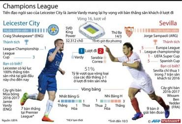 Leicester City sẽ viết tiếp chuyện cổ tích tại Champions League?